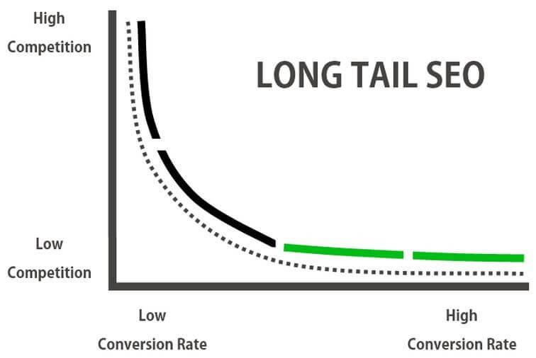Long Tail Keywords Curve