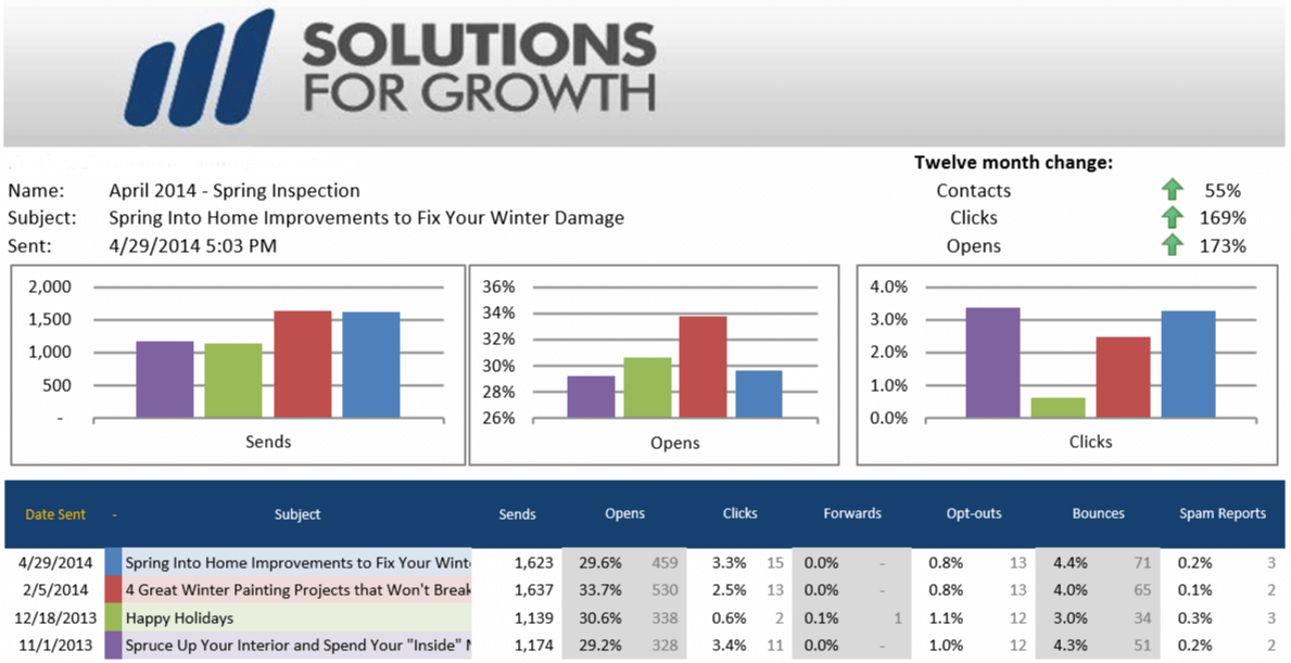 Solutions for Growth Sample Email Report