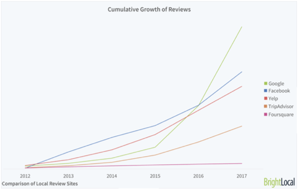 Cumulative growth of reviews