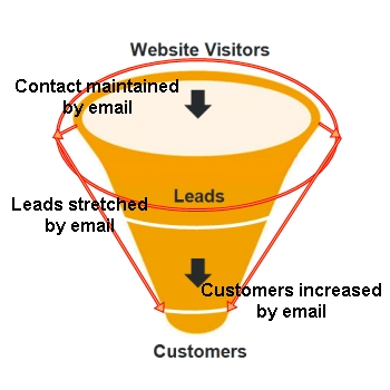 small business email marketing reports lead to strategy