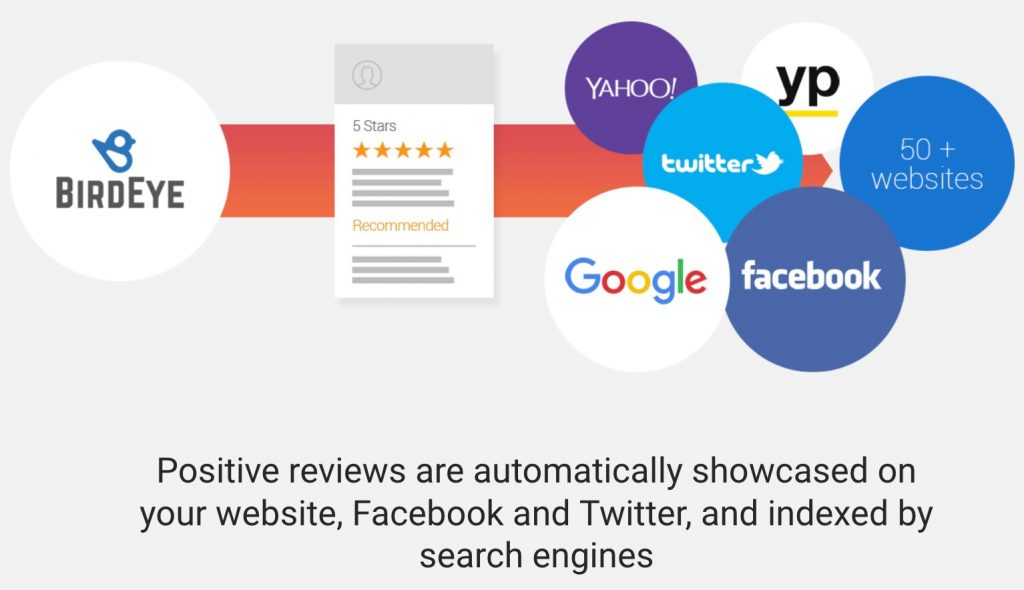Review automatically appear on your social media accounts.<br />